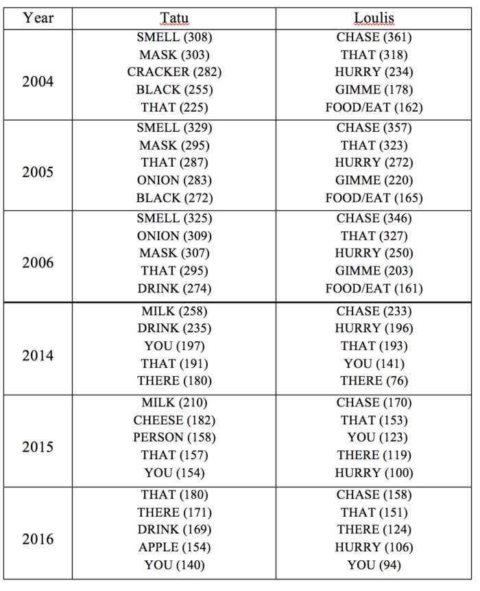 Table 2. Top five signs for each chimpanzee by year.